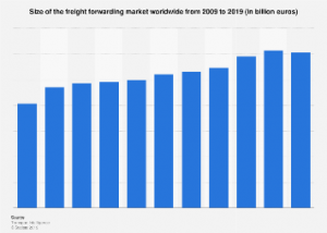 Size of the freight forwarding market worldwide 2019