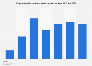Container market volume growth rate worldwide 2021