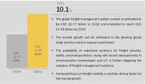 Freight Management System Market Size, Share and Global Market Forecast to 2023