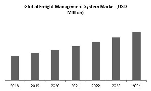Freight Management System Market Size, Analysis, Growth