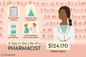 Pharmacist Job Description: Salary, Skills, & More