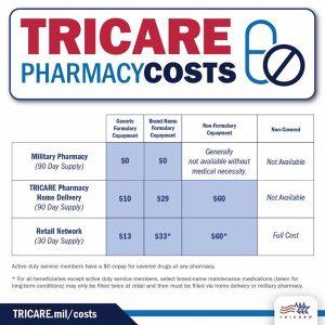 Pharmacy | TRICARE