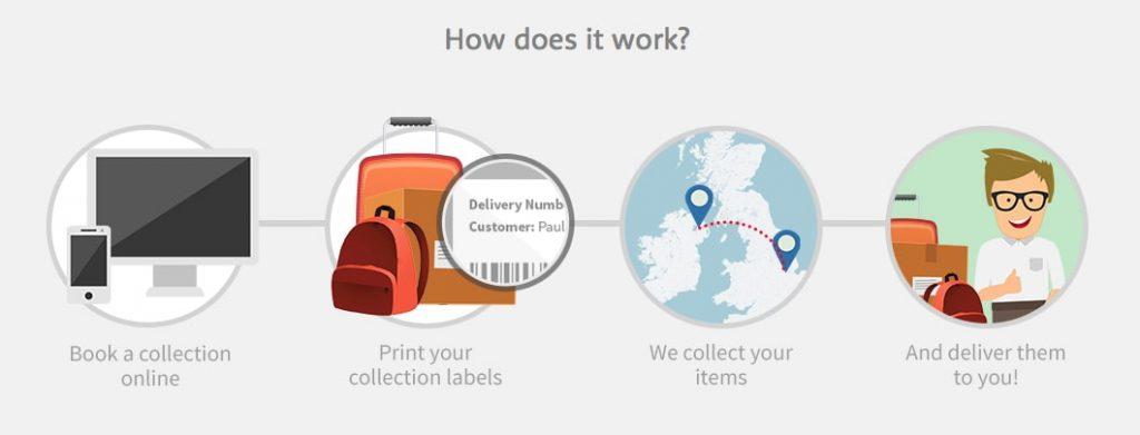 Shipping Luggage & Boxes Worldwide